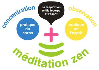 Infographie de la méditation zen